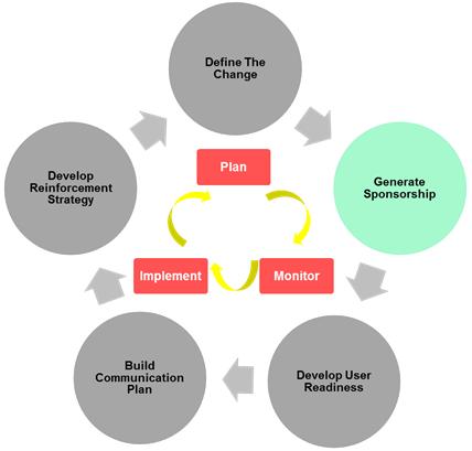 BeamD Change Management – Change Management Plan